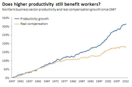 productivity_growth_vs_compensation_sm