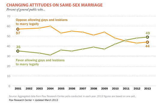 changing_attitudes_on_same_sex_marriage_550