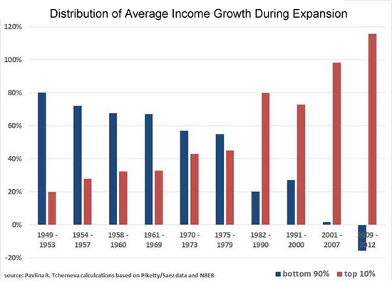 distribution-of-average-income-growth-550