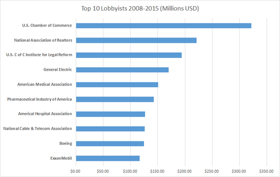 lobbyist_top10_2005_550