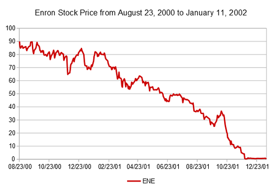 Enron stock price from August 2000 to January 2001. Photo CC3.0 courtesy of Nehrams2020.