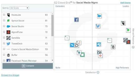g2_social_media_grid_550