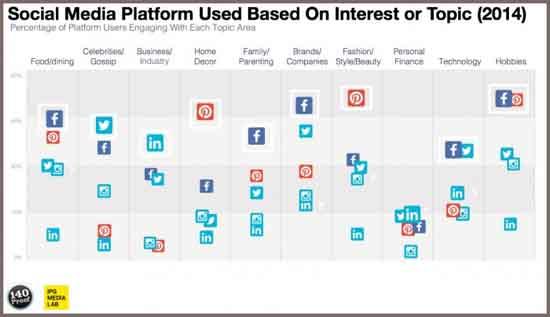social_media_platforms_550