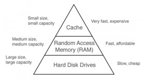 memory_hierarchy_550
