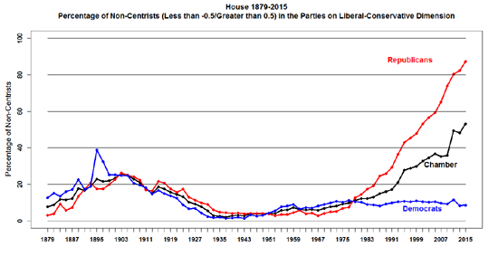 Percentage of non-centrists over time.