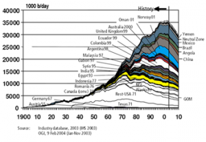 2004 U.S. government predictions for peak oil other than in OPEC and the former Soviet Union.
