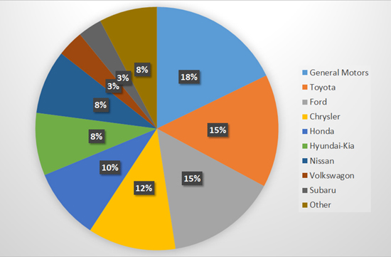 Auto manufacturer market share in the U.S., July 2015. Source: TheTruthAboutCars.com.