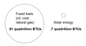 In 2013, fossil fuels accounted for 115x the amount of production from solar energy. Source: Forbes