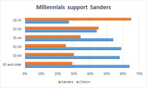 National poll of Democrats and Democratic leaners, Jan. 4-10, 2016. (data via NBC news/Survey Monkey)