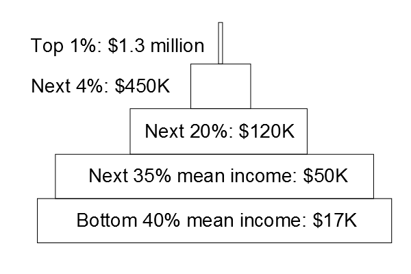 Mean household income estimates by percentage in the U.S. drawn as a pyramid. (Data from Wolff, Trends in American Living Standards and Inequality 2010)
