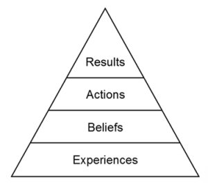 Roger Connors and Tom Smith's Results Pyramid.