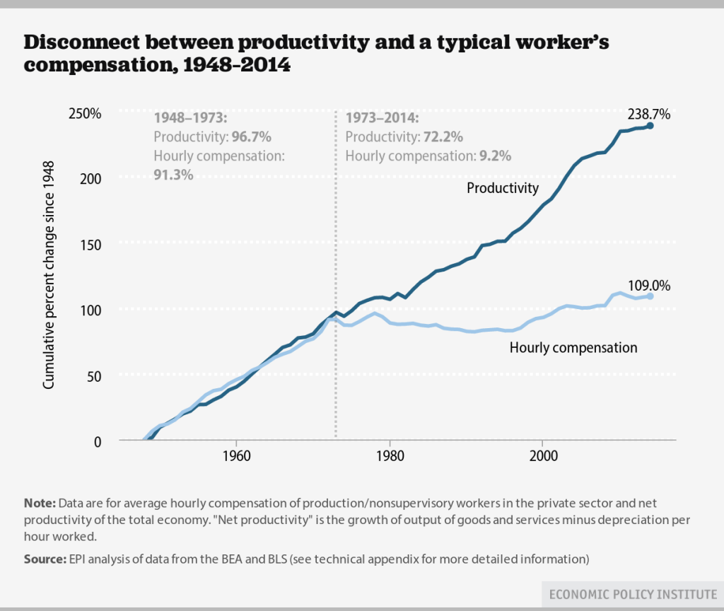 wages_productivity