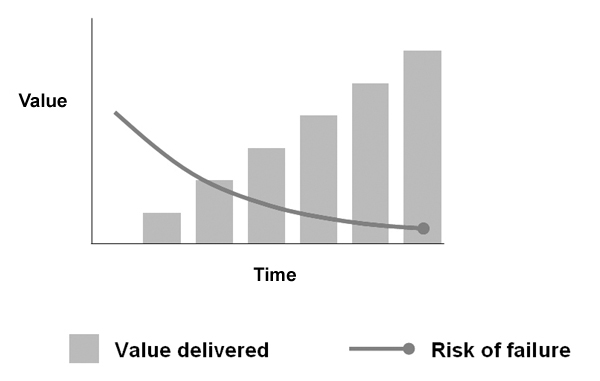 "Incremental ""agile"" development — value is delivered in small increments and the risk of failure decreases with time. If you're going to fail, you find out quickly at something small."