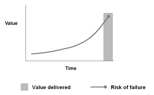 "Value delivered over time in ""waterfall"" development—everything is delivered at the end and the risk of failure grows with time."