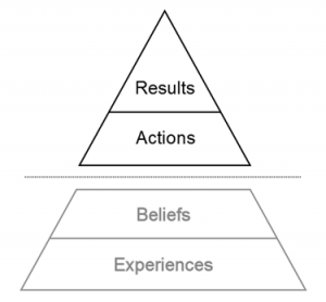 "The results pyramid of of Roger Connors and Tom Smith as described in their book ""Change the Culture, Change the Game."""