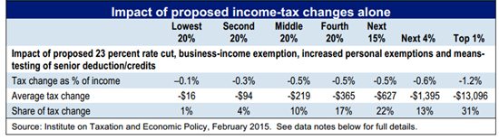 Who benefits from 2015 Ohio income tax changes (Policy Matters Ohio).