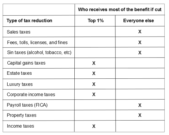 Who receives the benefit when taxes are cut.