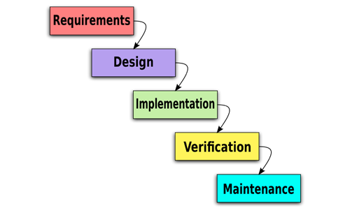 Basic waterfall development cycle (Conan/Wikimedia).